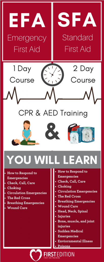 Difference between First Aid Courses